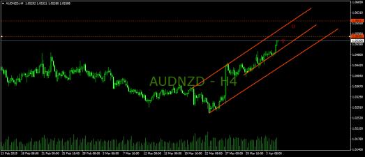 AUDNZD-H4